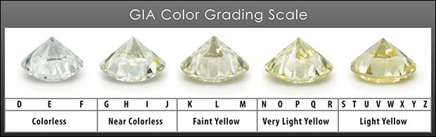 diamond colour grading scale