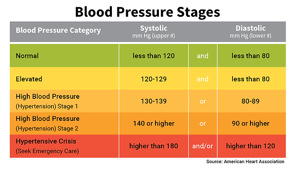 Chart showing various stages of blood pressure