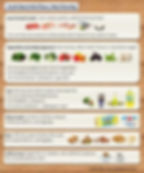 South beach diet eating plan food table