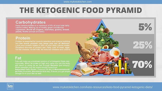 Ketogenic diet plan chart