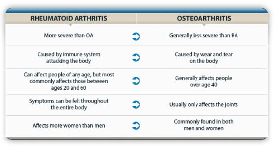 The different symptoms and effect of rheumatoid Arthritis and Osteoarthritis infographic