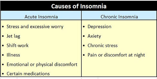 Infographic on the causes of insomnia