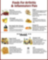 Food that can prevent joint inflammatory pain and food to avoid diagram