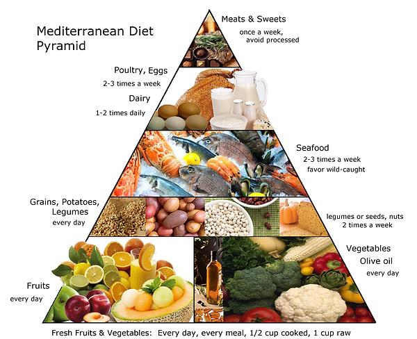 Mediterranean diet meal plan table