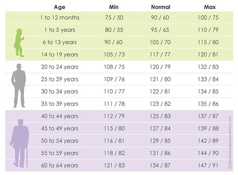 Normal blood pressure range by age diagram