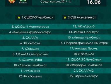"""Поздравляем команду """"Академия футбола"""" 2011 г.р с 4 местом на турнире «Большие звезды свет"""