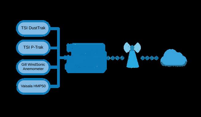 CitySensor IoT Architecture