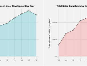Urban Data Analytics: (3) Showcase - Noise 311 Research