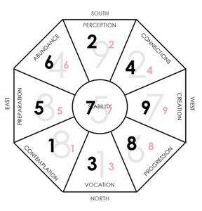 March 2020 and December 2020 Flying Stars Feng Shui Chart. This shows The Ruling Star 7 (hidden meaning, thoracic cavity (where your lungs and windpipe are located), destruction) in the Centre combining with the Base Bagua Star 5 (uncomfortable change / pure potential). Certainly has a lot going on!