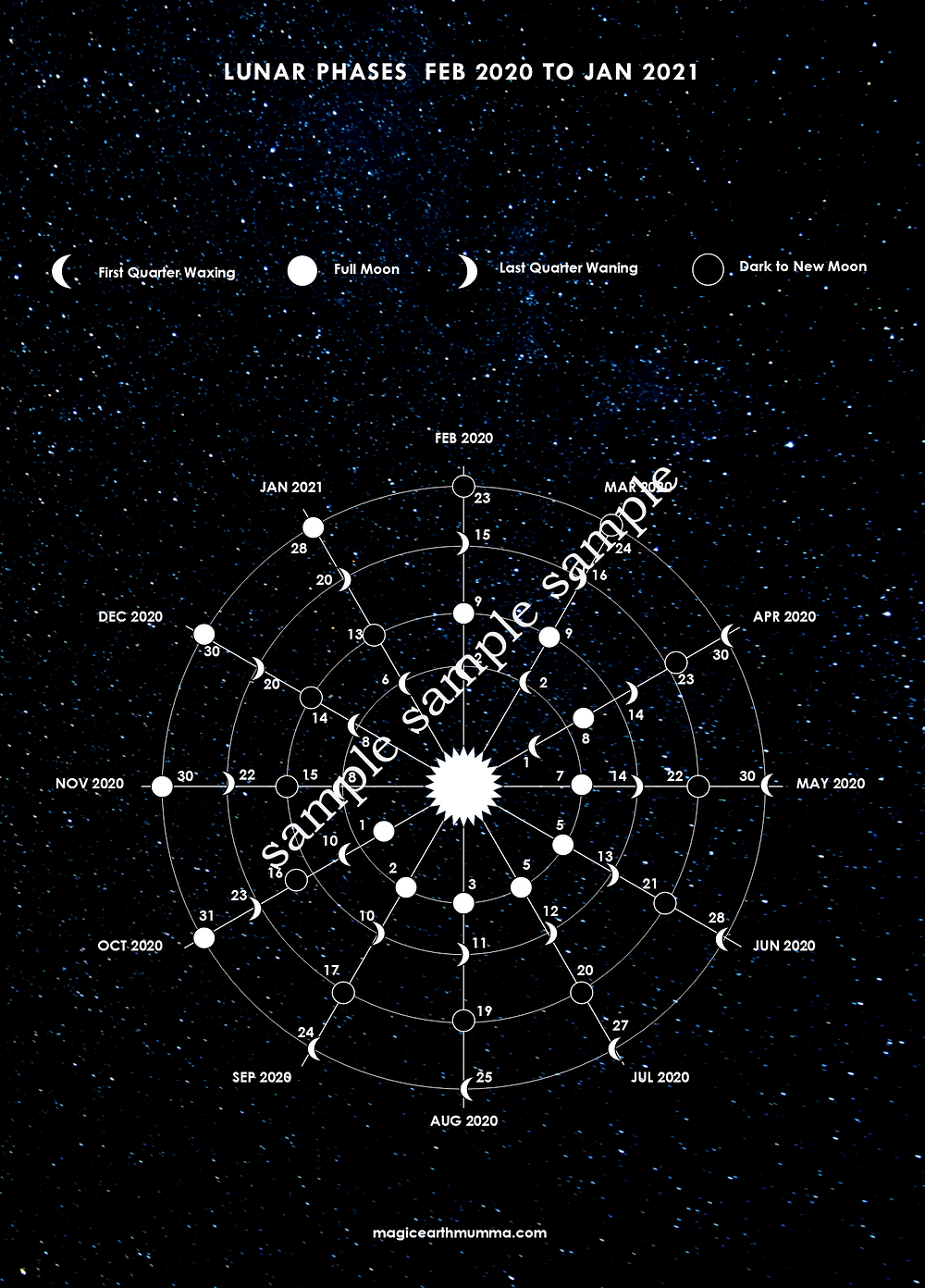 Lunar Phase Wall Chart for 2020 Feng Shui Year