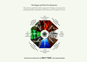 The Bagua and The Five Elements