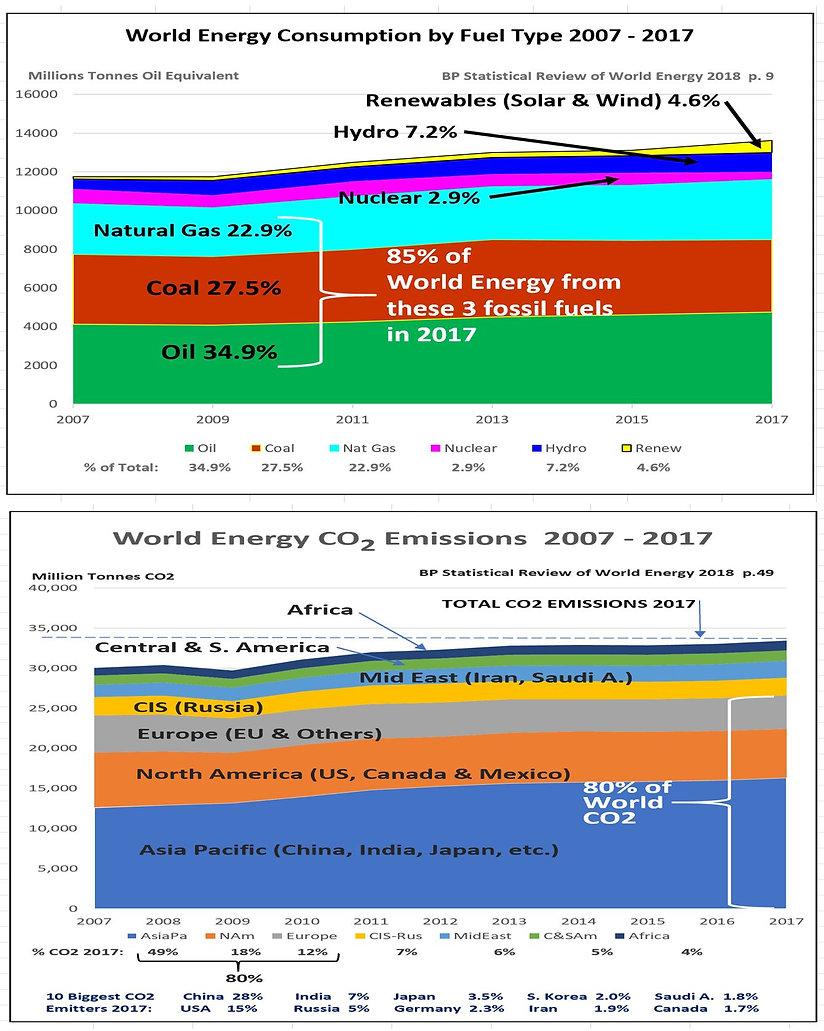 Worldwide Energy & CO2 Emissiomns to 201