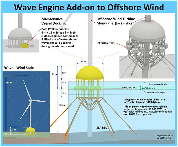 CONCEPT Wave Engine Add-On to Offshore W