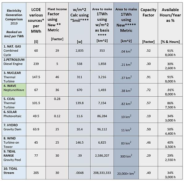 TABLE Comparison of Gen Plants 02-18-19