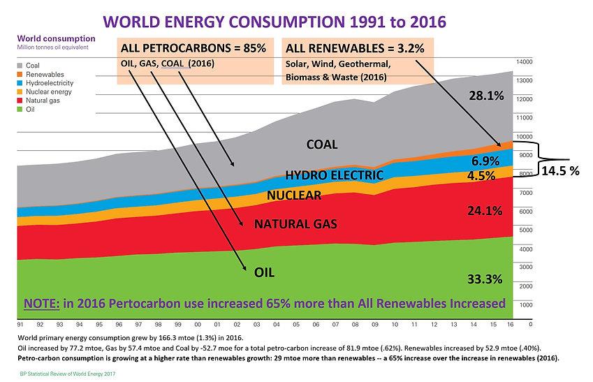 WORLD ENERGY CONSUMPTION to 2016 - Neptu