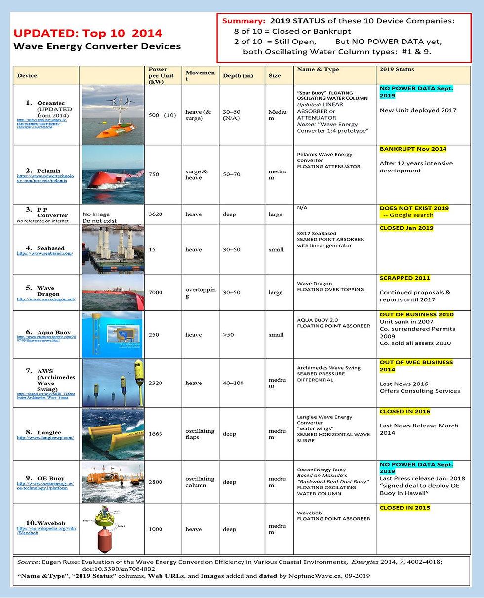 2019 Updated Top 10 WECs in 2014.JPG