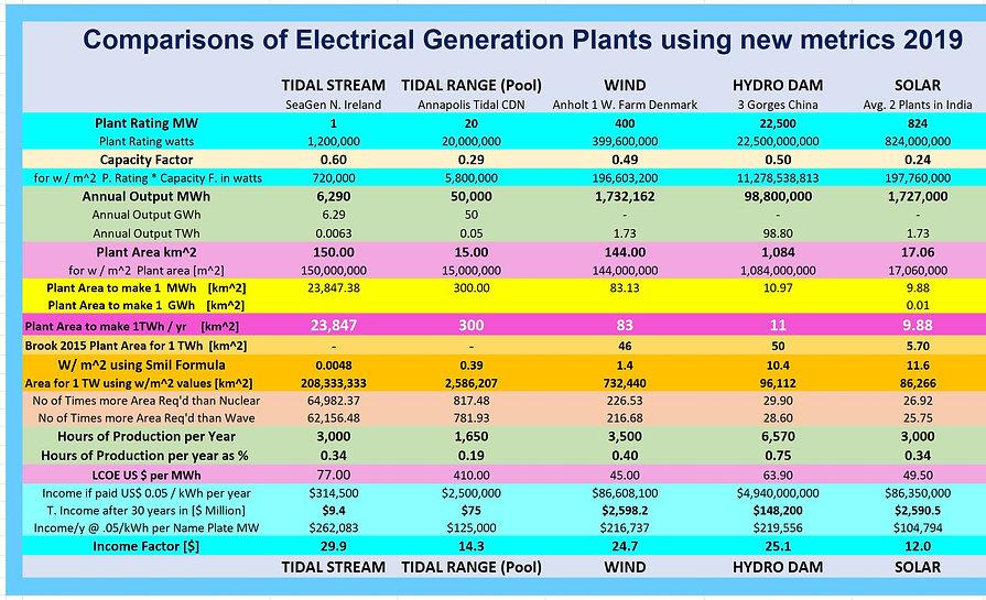 Comparisons of Gen Plants DETAIL Screen