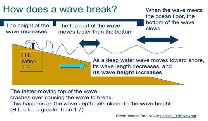 How does a wave break wave facts Neptune