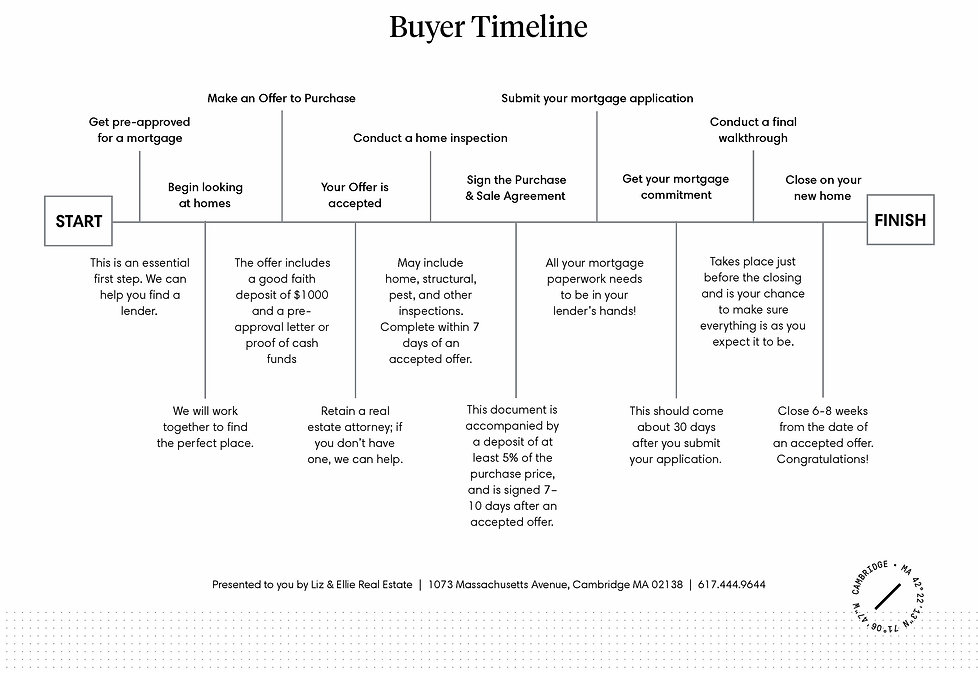 Buyer Timeline from Liz & Ellie Real Estate, Compass, Cambridge