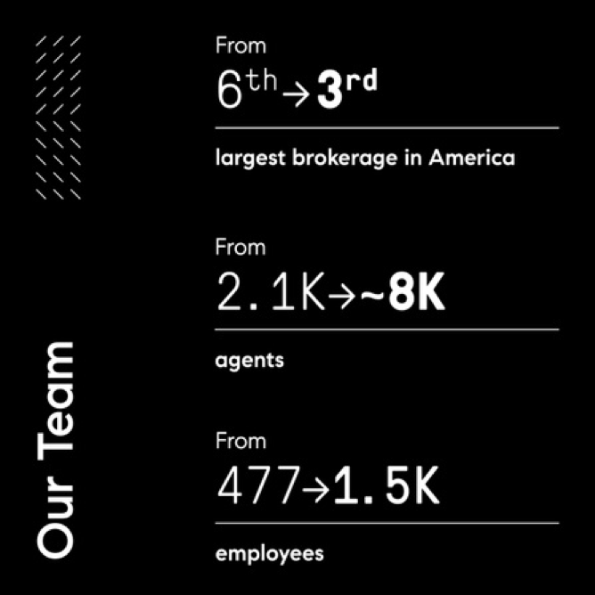 Compass's team growth: from 6th to 3rd largest brokerage, from 2.1 to 8K agents, from 477 to 1.5K employees