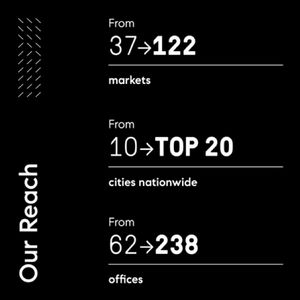 Compass's reach: from 37 to 122 markets, from 10 to 20 Top cities, from 62 to 238 offices