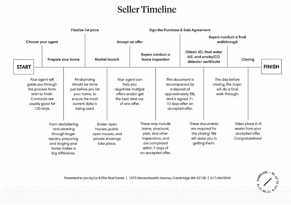 Seller's Timeline with Liz & Ellie Real Estate, Compass, Cambridge.