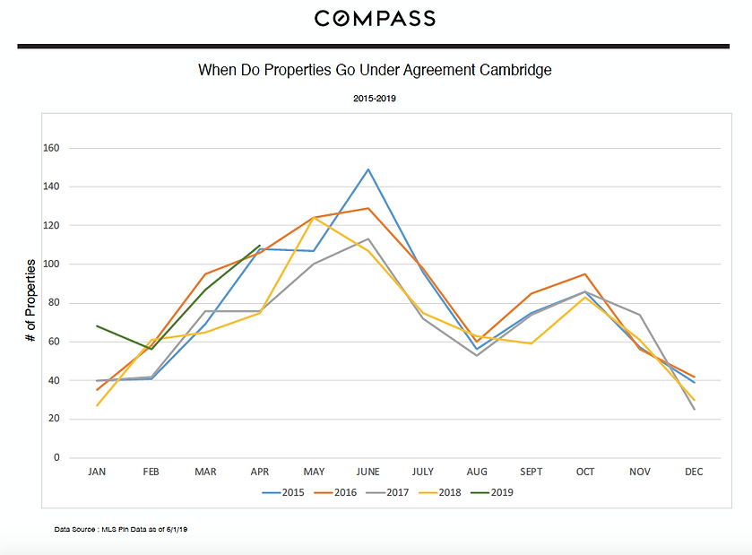 Graph of when properties go under agreement, by Liz & Ellie Real Estate, Compass, Cambridge.