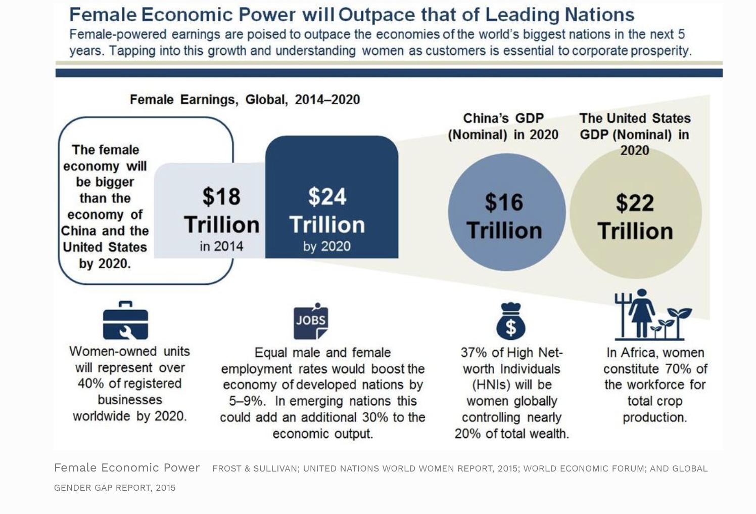 Female Economic Power