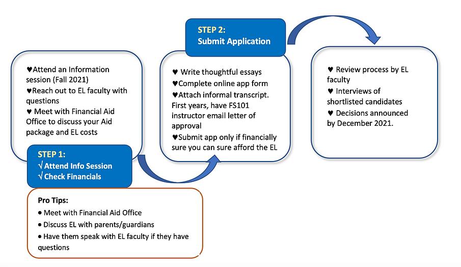 Application process.png