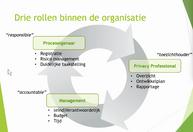 SPA Rollen binnen de organisatie