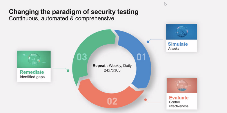 Changing the paradigm of security testing