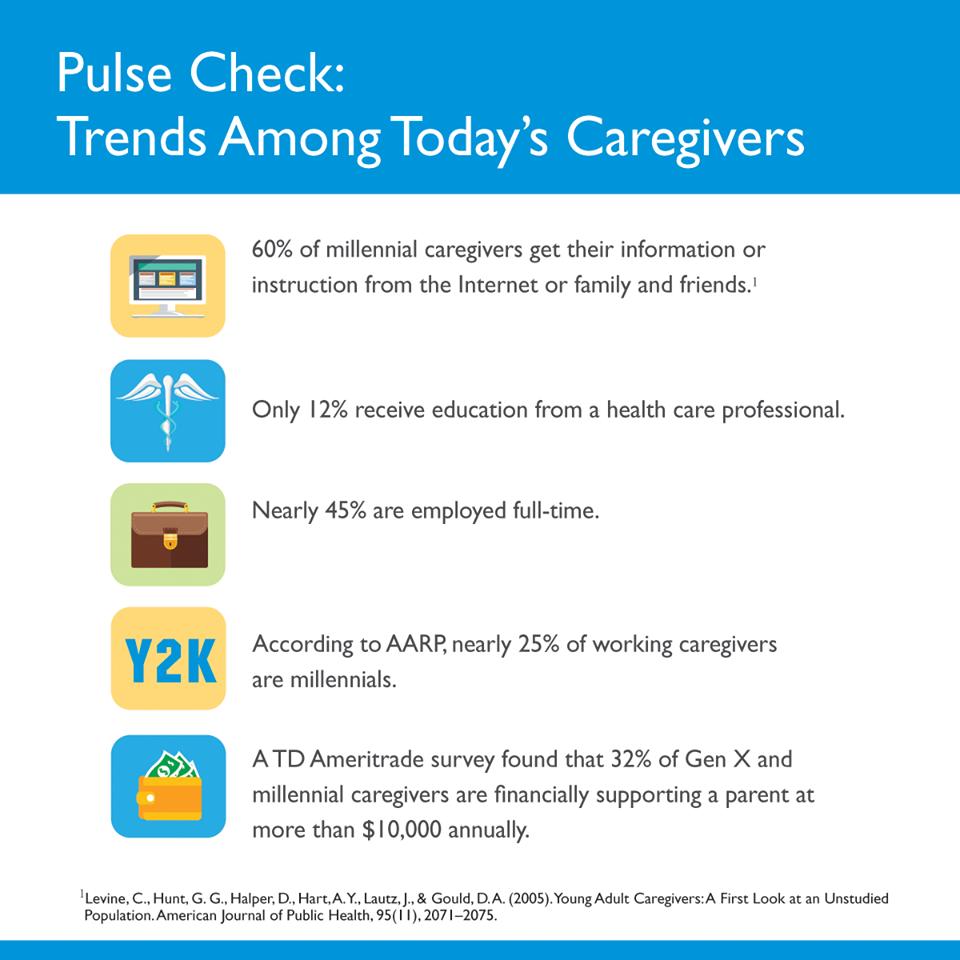 Millennial Caregiving Trends