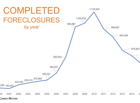 The Foreclosure Crisis: 10 Years Later