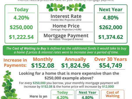 Waiting To Buy May be Costing You More