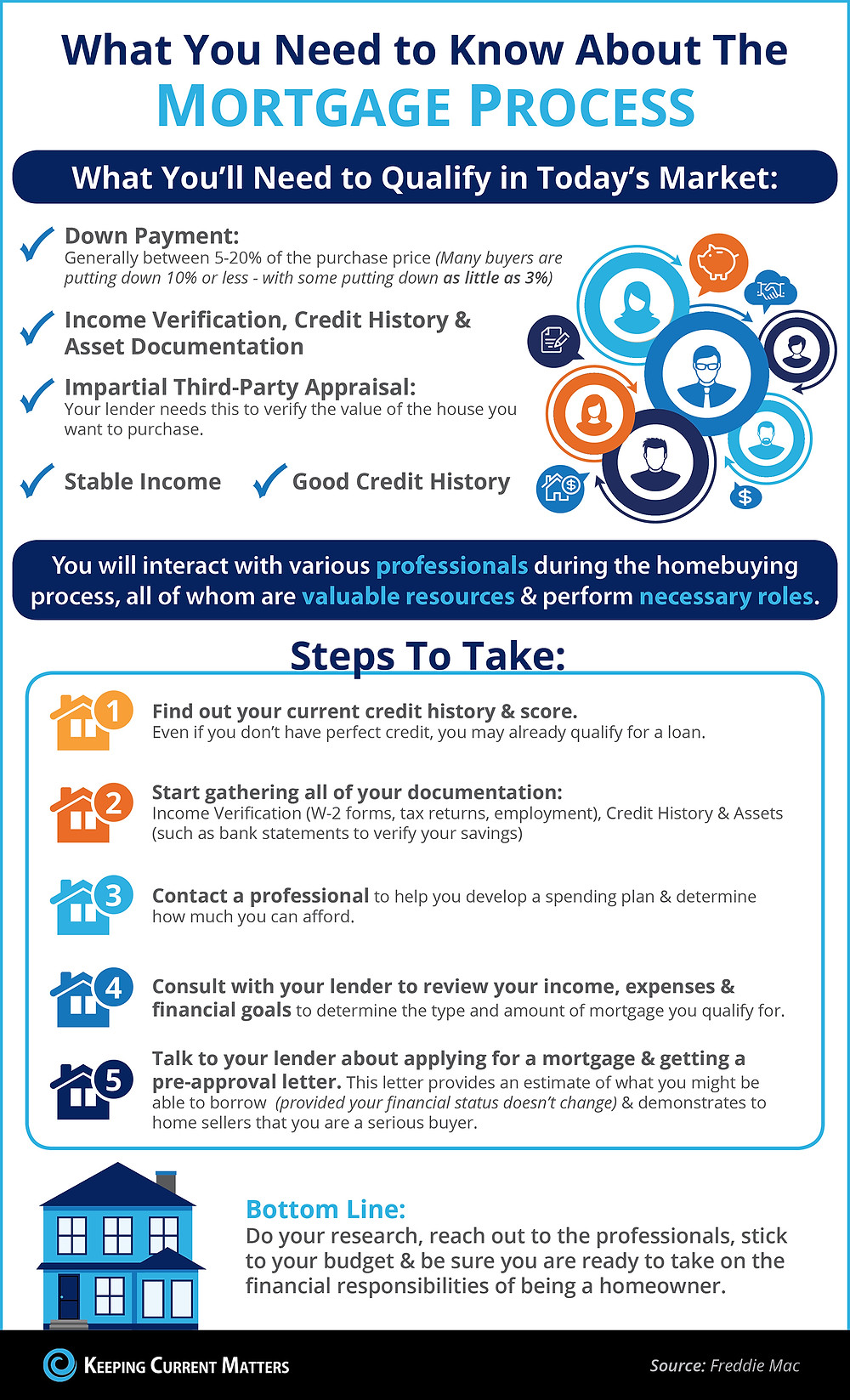 the mortgage process; down payment to good credit
