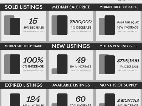 Thousand Oaks (91360) Real Estate | February 2021 Market Update