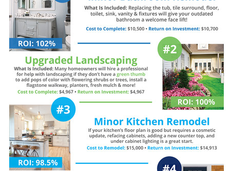 Top 4 Home Renovations for Max ROI |   Some Highlights: