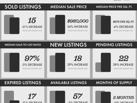 Ventura Real Estate | February 2021 Market Update