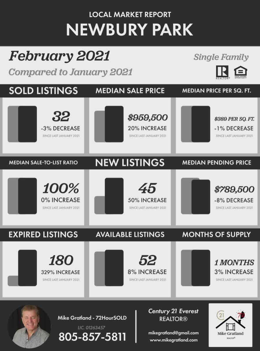 Agoura Hills Market Update Feb 2021