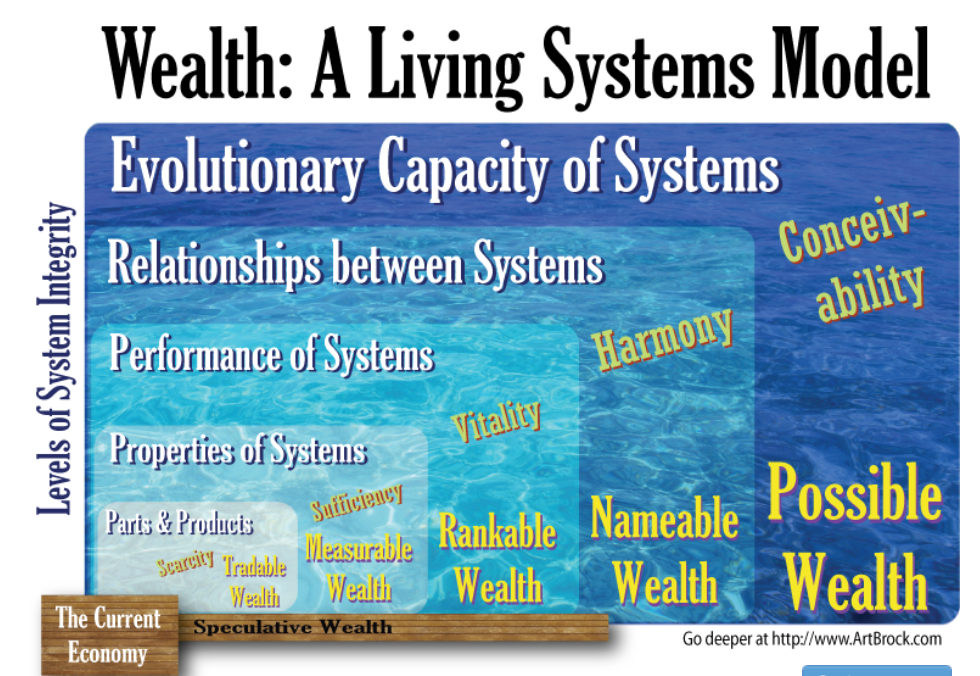 Living Systems Model