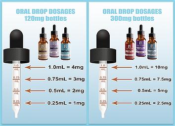 OralDropDiagram-WebBlue.webp