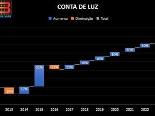A conta de energia aumentará, em média, 7,17%, em 2017 e nos próximos 8 anos.