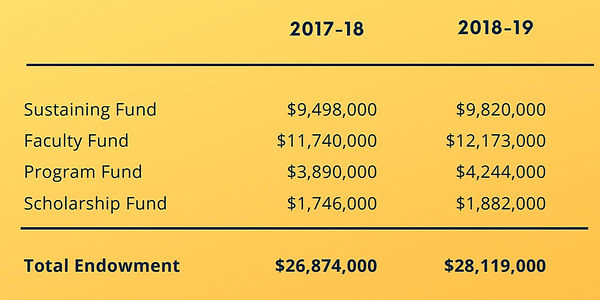 endowment financials.JPG