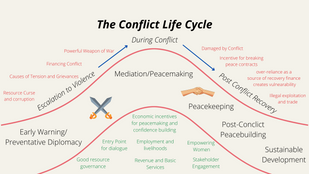 The Two Crises We're Facing: Tangled Relationships Between Climate and Peace