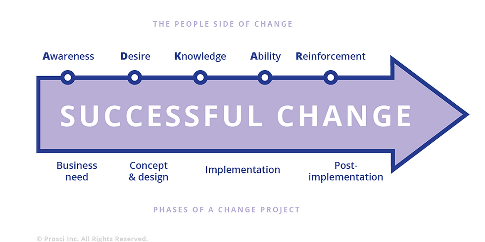 Prosci Change Management Practitioner Certification