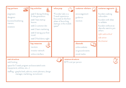 Competitor Business Model Canvas