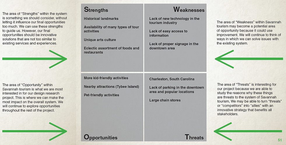 SWOT user experience