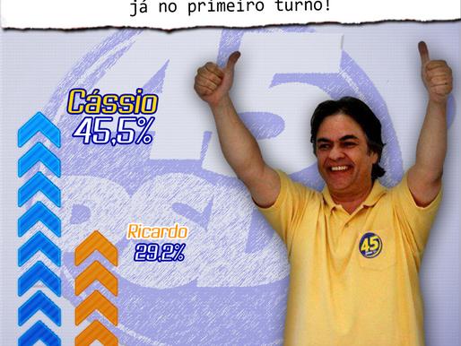 Cássio pode ser eleito Governador já no 1º turno