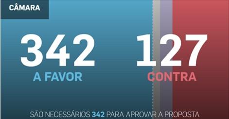Câmara já tem número de votos necessários para o impeachment