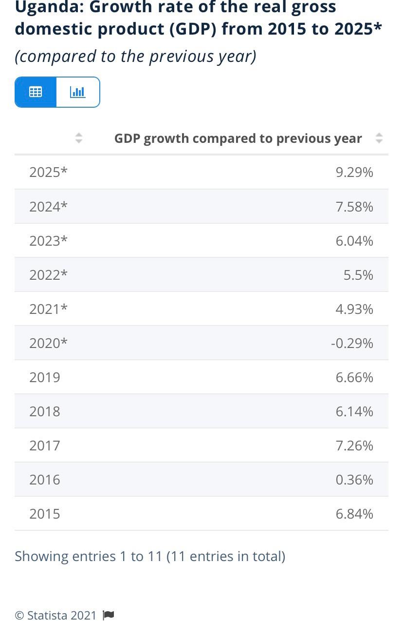 Uganda's GDP Growth rate